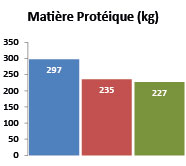 M-proteique