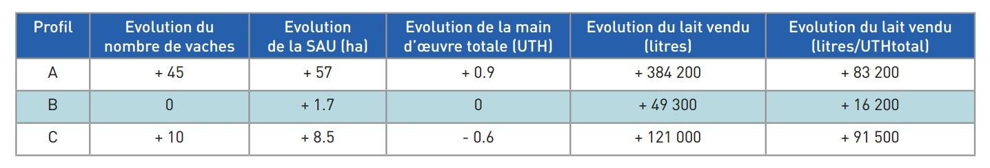 impact-technico-éco_du-passage_salle-traite-au-robot_juillet2015_evol-structurelle-exploitations-sur-3-profils
