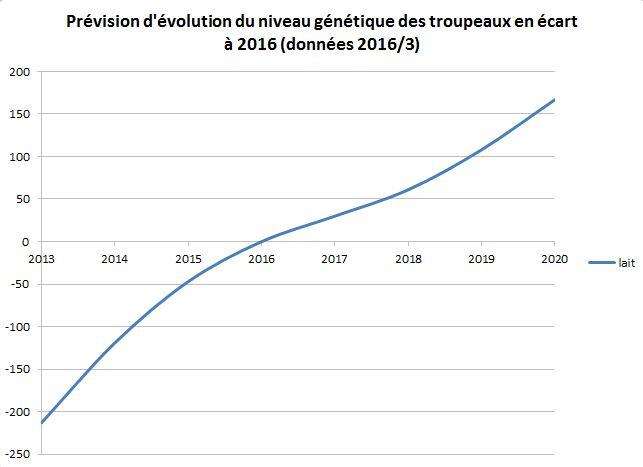 Prévision d'évolution du niveau génétique des troupeaux en écart à 2016 (données 2016/3)
