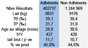 resultats-Adh-nonAdh