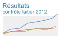 resultats-controle-laitier-2012