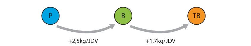 schema-lait-jdv-prensentation-etude